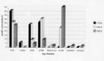 Graf zastoupení dřevin LS Brumov
